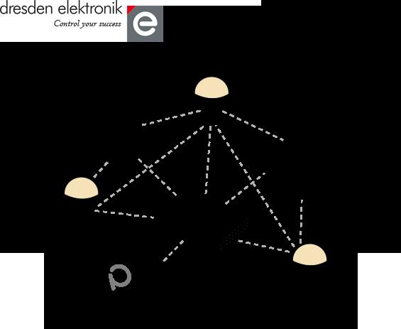 Phoscon ZigBee Gateway AKA – ConBee or RaspBee – Part 1